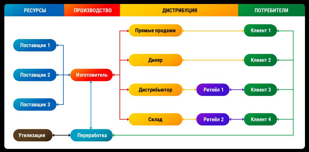 Контроль цепочек поставок для всех типов компаний ТенТорг