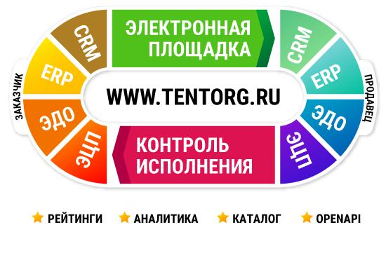 Устройство электронной-торговой площадки ТенТорг